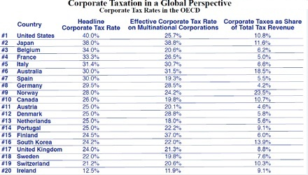 Corporate TAX Rates OECD