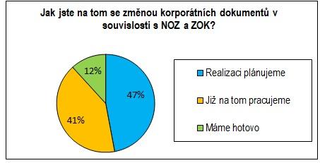 graf NOZ a ZOK