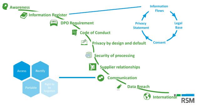 Fáze přijetí GDPR