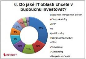 graf investice