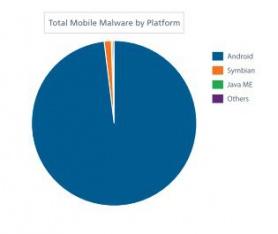 graf malware