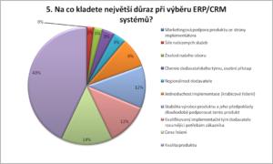 graf vyber erp:crm