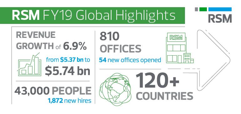 Celosvětové tržby RSM vzrostly o 6,9 % na 5,74 mld. USD